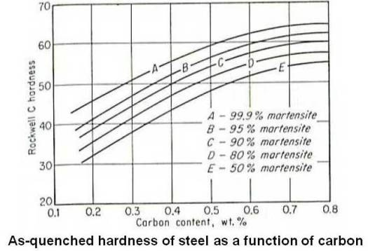 As-quenched hardness of steel as a function of carbon