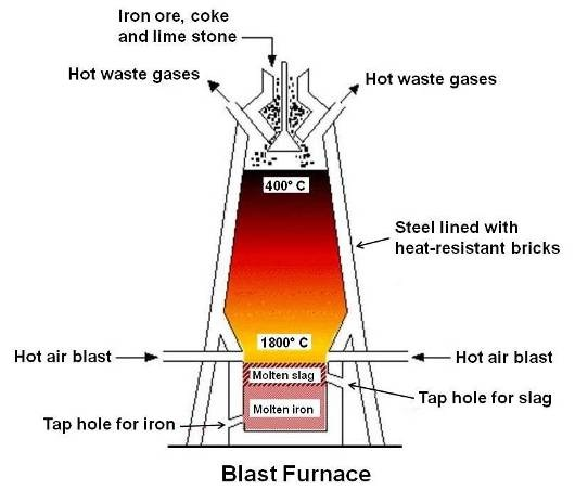 Cupola Furnace Drawing Blast Furnace