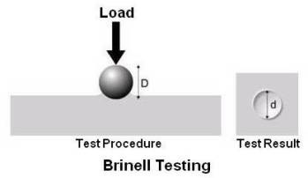 brinell hardness test procedure pdf