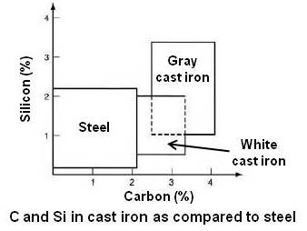C and Si in cast iron as compared to steels