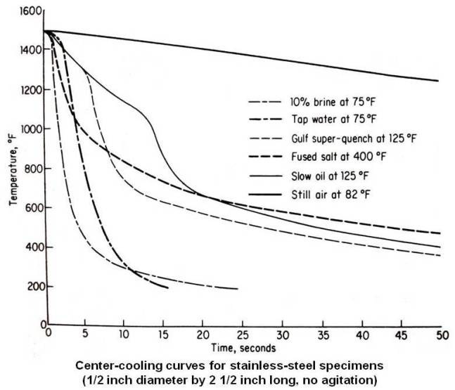 Center-cooling curves for stainless-steel specimens
