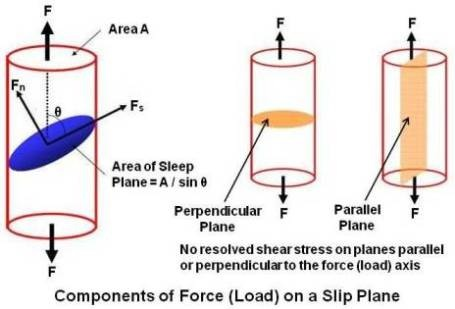 Components of Force on a Slip Plane
