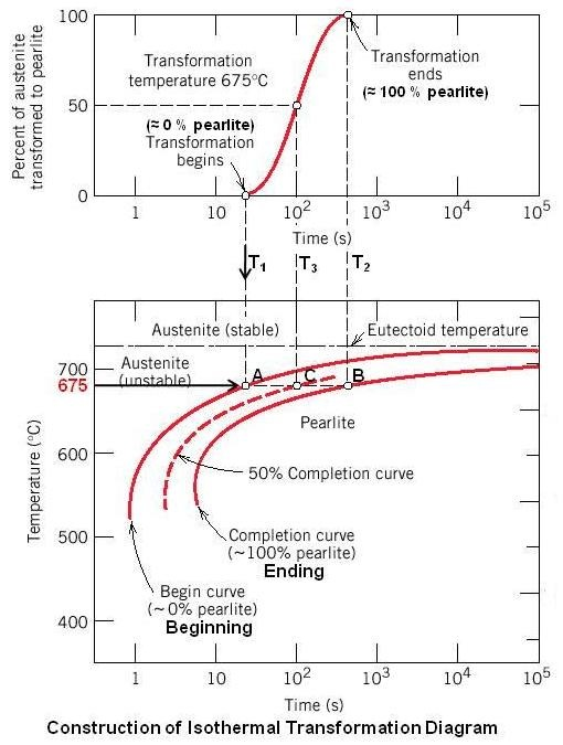 Construction of Isothermal Transformation Diagram