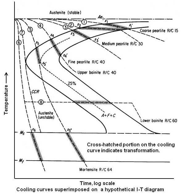 Cooling curves superimposed on  a hypothetical I-T diagram