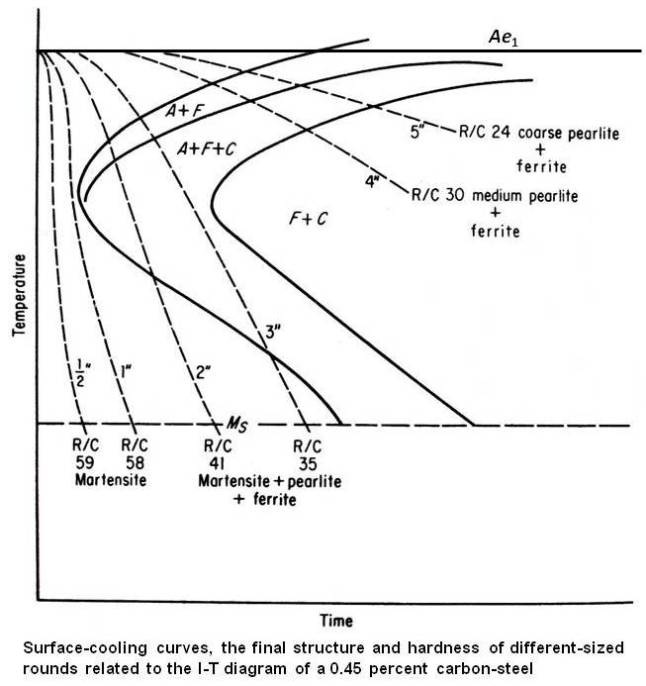 Cooling curves, the final structure and hardness of different-sized rounds