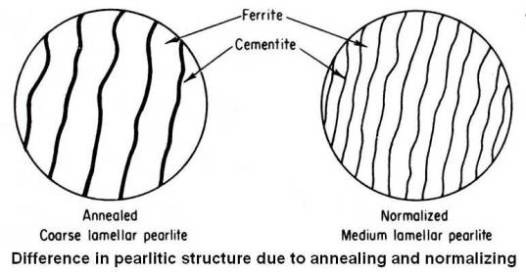 Difference in pearlitic structure due to annealing and normalizing