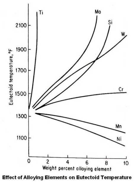 Effect of Alloying Elements on Eutectoid Temperature