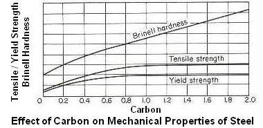 Effect of Carbon on Mechanical Properties of Steel