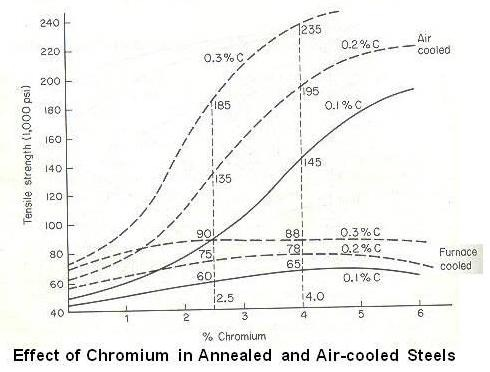 Effect of Chromium in Annealed and Air-cooled Steels
