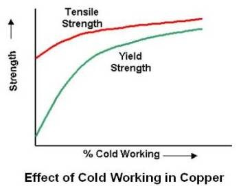 Effect of Cold Working in Copper