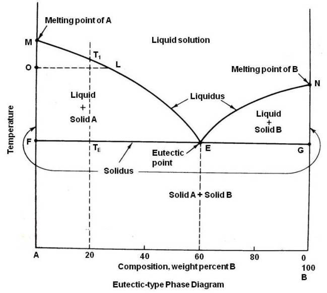 Copper Tin Phase Diagram Eutectic Phase Diagram of Tin