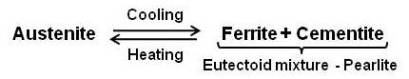 Eutectoid Reaction for Iron-Carbon