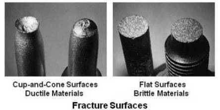Fracture Surfaces