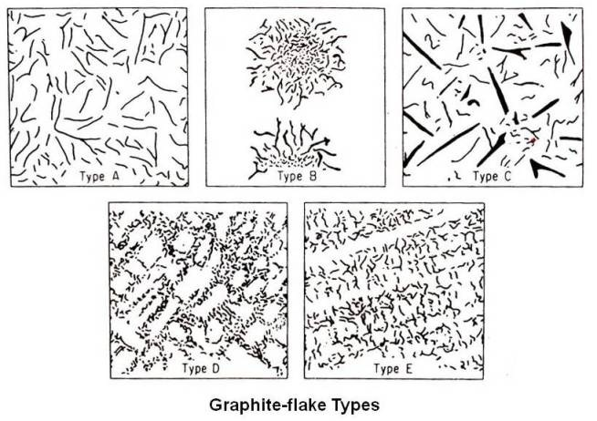 Graphite-flake Types