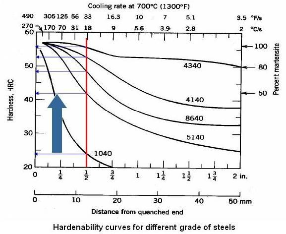Hardenability curves for different grade of steels