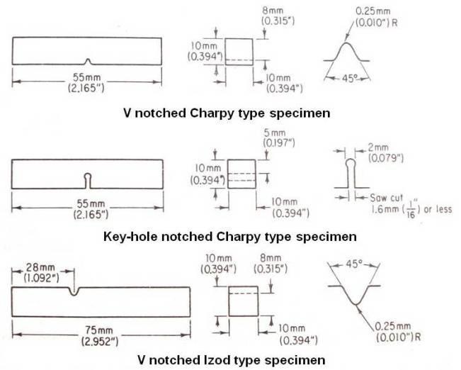 Practical maintenance blog archive impact test impact test specimens ccuart Choice Image
