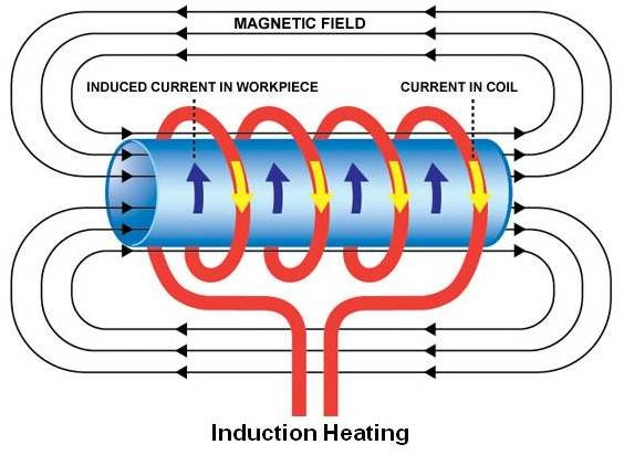 handheld induction heater