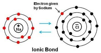 Image result for ionic bonds