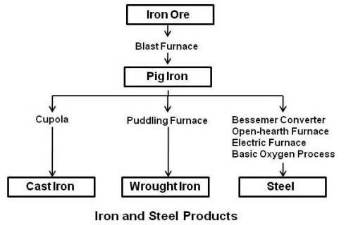 cast iron flow diagram iron frost diagram