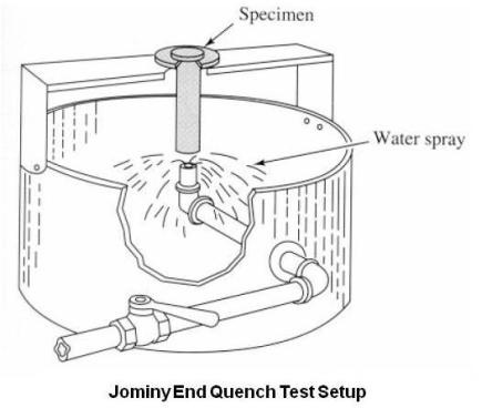 Jominy End Quench Test Setup
