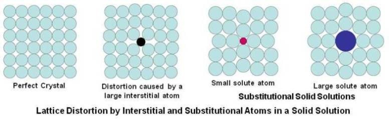 Lattice Distortion by Interstitial and Substitutional Atoms in a Solid Solution