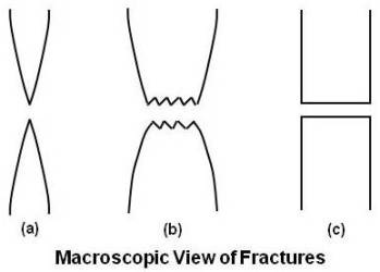 Macroscopic View of Fractures