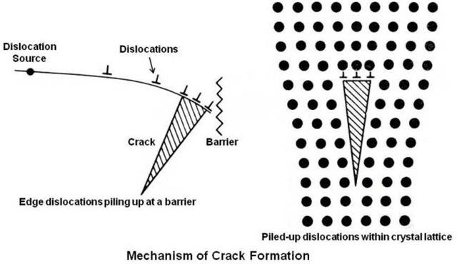 Mechanism of Crack Formation