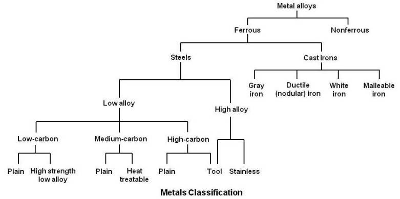 Metals Classification