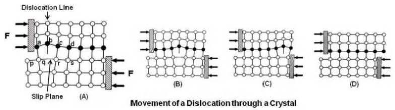 Movement of a Dislocation
