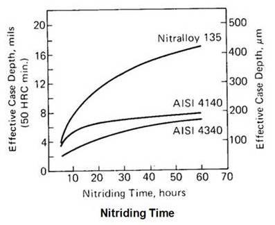 Nitriding Time