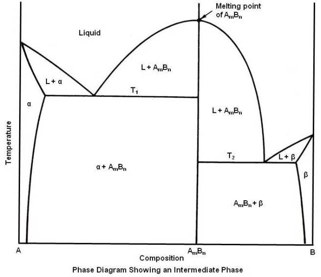 Practical Maintenance Blog Archive Phase Diagrams Part 2