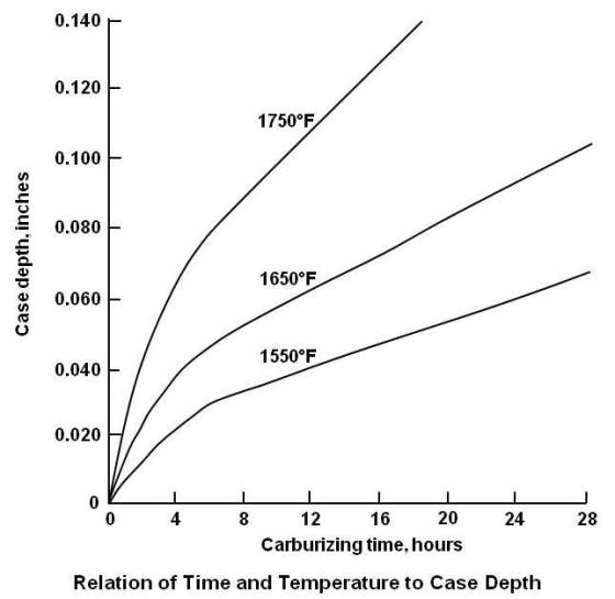 Relation of Time and Temperature to Case Depth