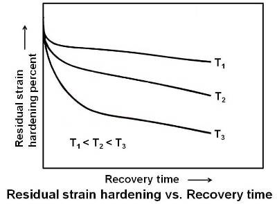 Residual strain hardening vs. Recovery time