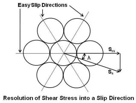 Resolution of Shear Stress