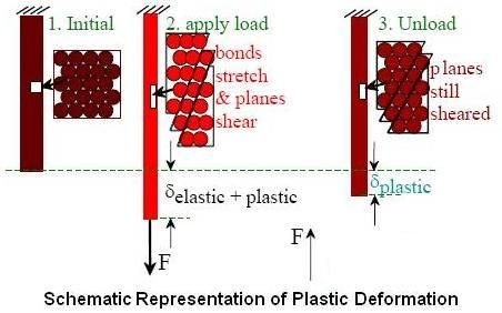Schematic Representation of Plastic Deformation