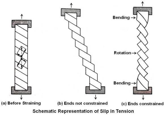 Schematic Representation of Slip in Tension