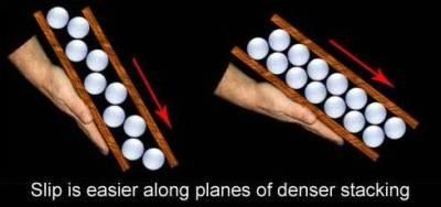 Slipping is easier along planes of denser stacking