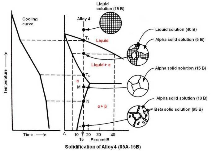 practical maintenance blog archive phase diagrams (part 2) Solder Phase Diagram solidification of alloy 4
