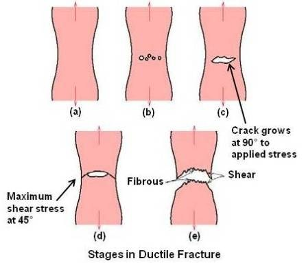 Stages in Ductile Fracture