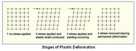 Stages of Plastic Deformation