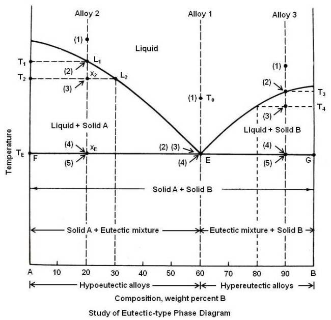 practical maintenance blog archive phase diagrams (part 2) Solder Phase Diagram study of eutectic type phase diagram