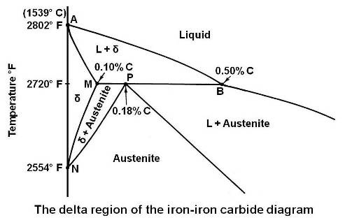 The delta region of the iron-iron carbide diagram