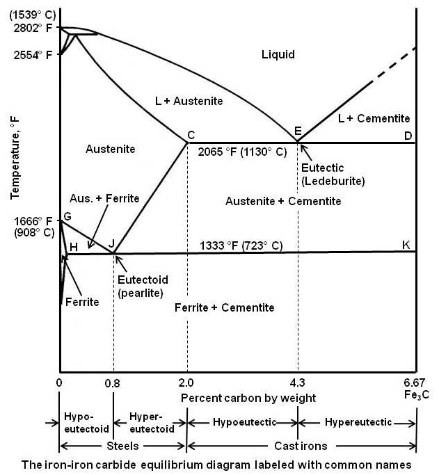 The iron-iron carbide equilibrium diagram labeled with common names