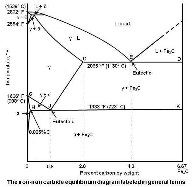 Practical maintenance blog archive the iron iron carbide the iron iron carbide equilibrium diagram labeled in general terms ccuart