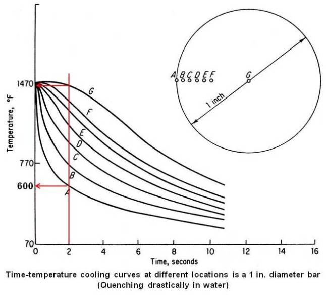 Time-temperature cooling curves at different locations is a 1 in. diameter bar