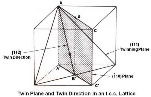 Twin Plane and Twin Direction