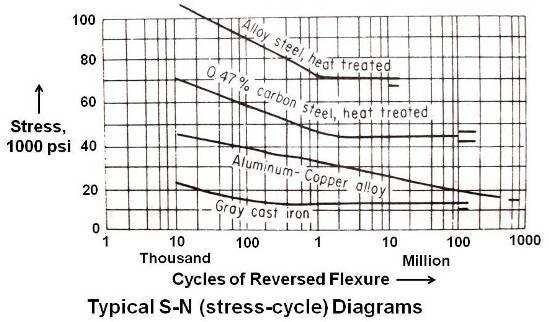 sn diagram steel alloy