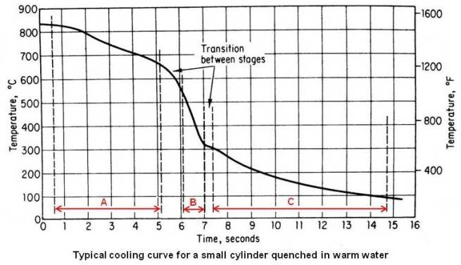 Typical cooling curve for a small cylinder quenched in in warm water