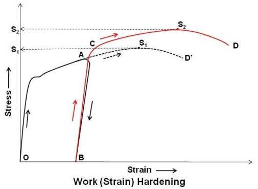 Work (Strain) Hardening