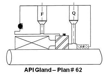API Gland Plan